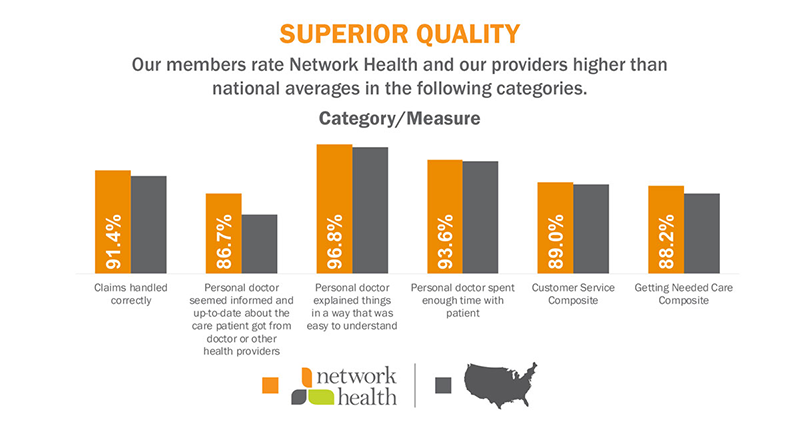 Network Health State Of Wisconsin Employees